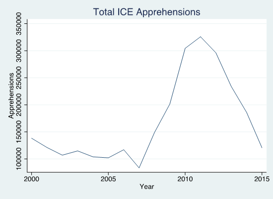 figure depicting total ICE apprehensions